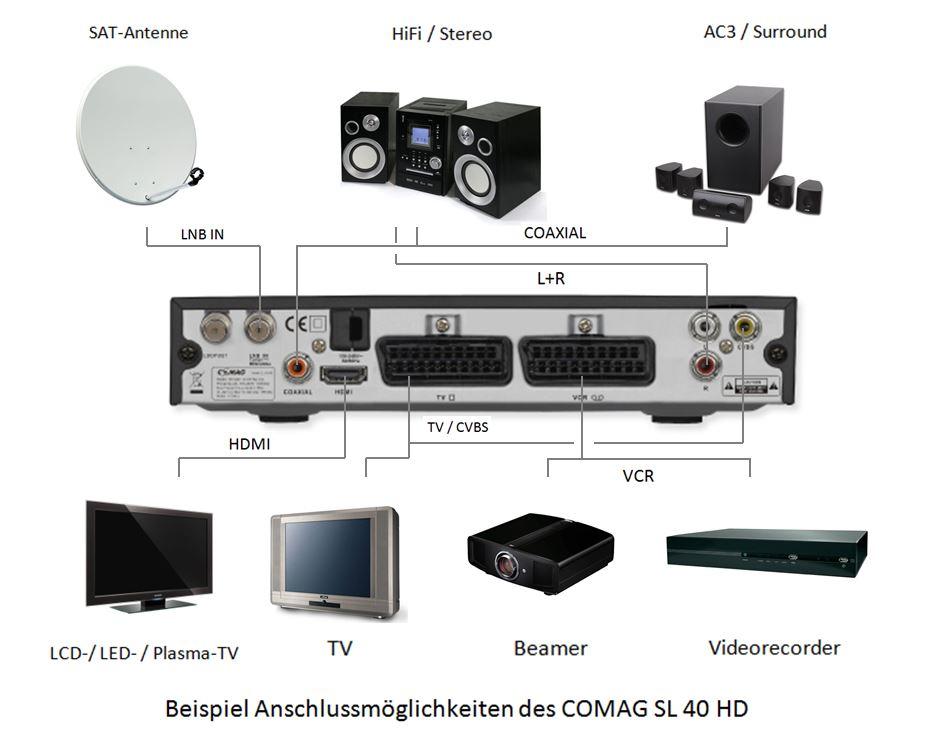 comag sl 40 hd sat receiver hdtv usb pvr ready inkl gratis qualit au. Black Bedroom Furniture Sets. Home Design Ideas